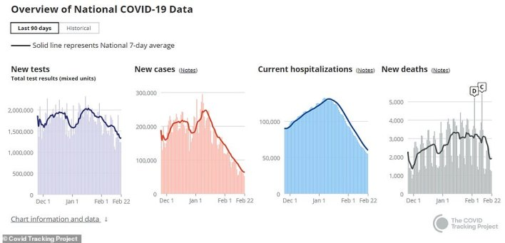 Currently, 55,403 Americans are hospitalized with COVID-19, which marks 41 straight days of falling numbers for hospitalizations