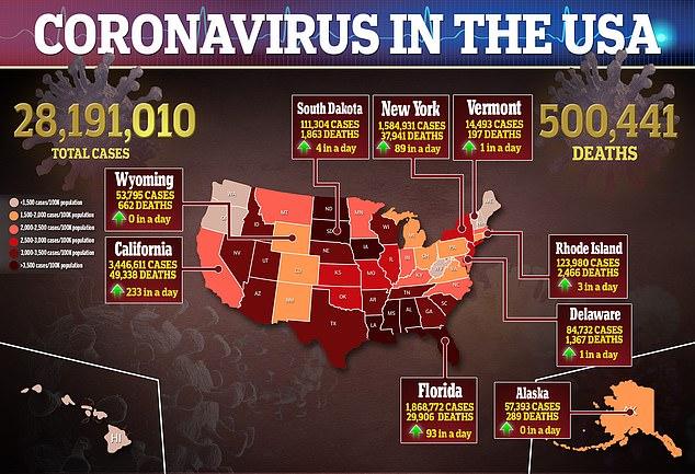 The US surpassed 500,000 coronavirus deaths on Monday