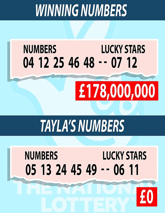 How unlucky can you be? Every single number on Tayla's ticket were just one digit away from last Friday's winning EuroMillions numbers