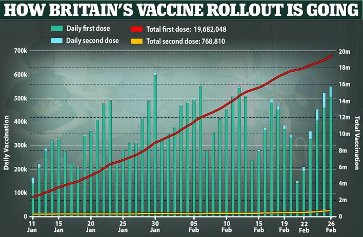 In another positive sign that Britain could be nearing the end of its pandemic nightmare, more than 19.6 million people have had their first dose of the Covid-19 jab - a rise of 504,493 on the previous day, data up to February 26 shows