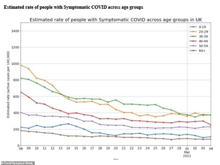 Cases are down in all age groups but flattening off, the Covid Symptom Study showed