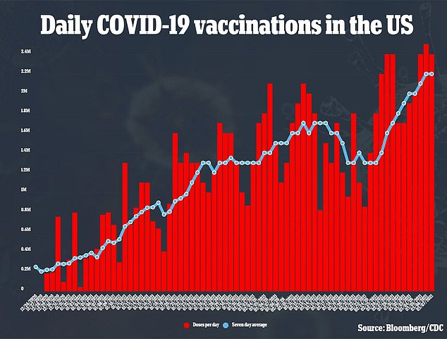 It comes as the national roll out picks up speed with about two million Americans being vaccinated every day