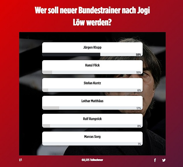 The Liverpool boss has topped a fan poll on BILD to become Germany's next manager