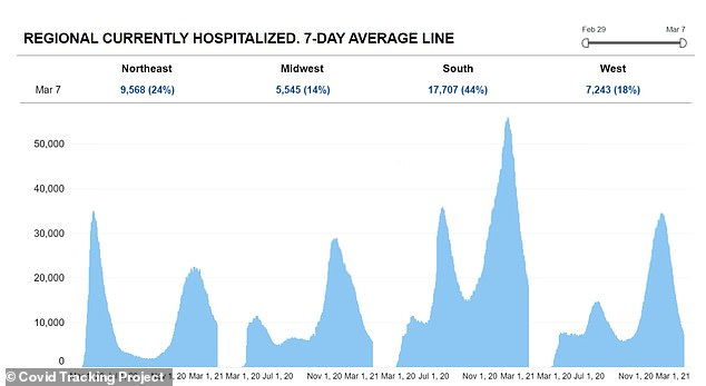 Hospitals in every region have reported a decline in COVID-19 hospitalizations from 56% in the Northeast (far left) to 70% in the West (second from left) to 67% in the South (second from right) to 78% in the West (far right) since peaks in January