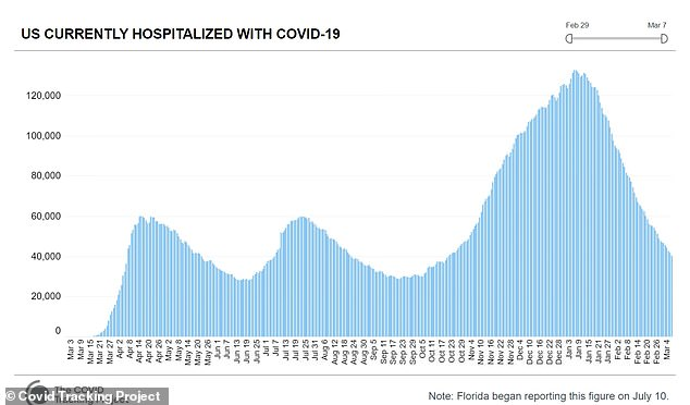 Two months ago, 193 hospitals said more than half of their patients had been infected with coronavirus, which has decreased to just 10