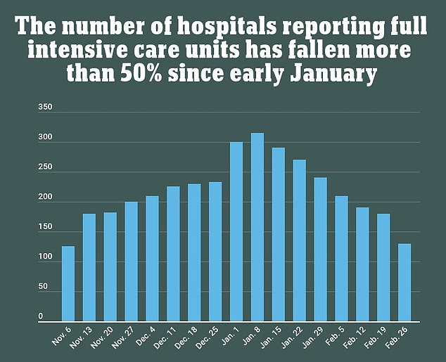 A USA Today analysis found 324 hospitals reported their ICUs were at capacity in early January, which fell to 138 by early March