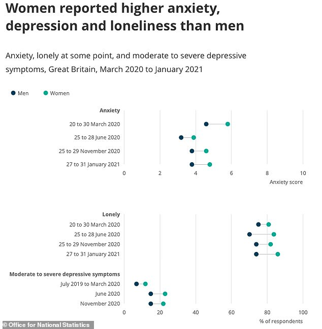 Analysis published today by the Office for National Statistics showed women have reported higher levels of anxiety, depression and loneliness during the pandemic than men