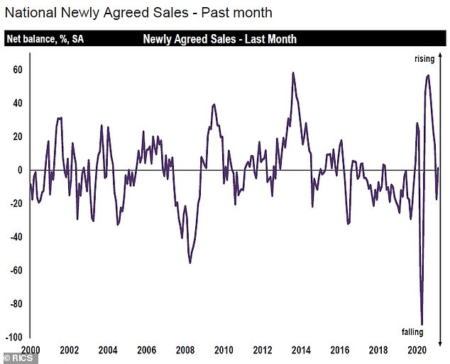 Sales: A chart showing national newly-agreed property sales in Britain since the year 2000