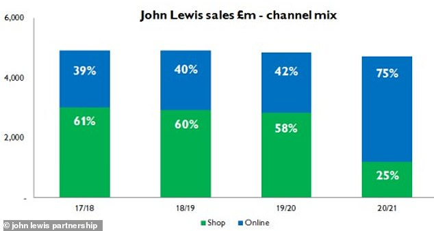 Online growth: A chart from JLP showing the growth of its online shopping arm