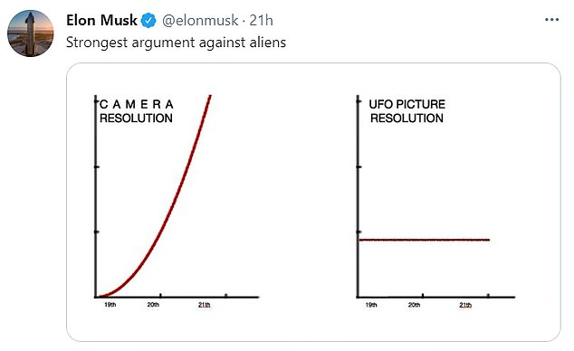 'Strongest argument against aliens,' Elon Musk tweeted, along with two charts that shows camera resolution has advanced, but UFO pictures have remained the same. The post sparked a debate on Twitter