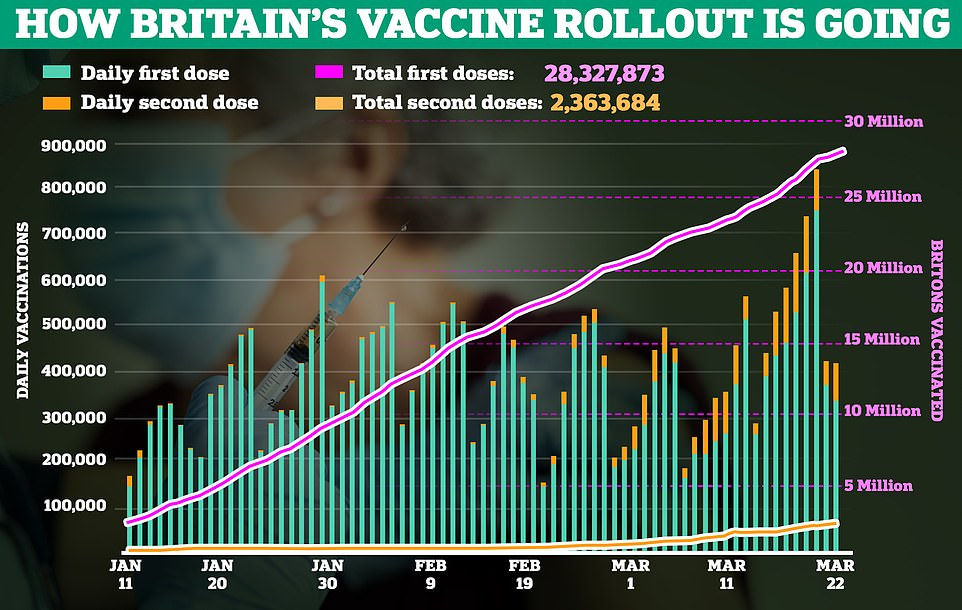 Government data up to March 23 shows 28,653,523 people have received a first vaccine dose, a rise of 325,650 on the previous day