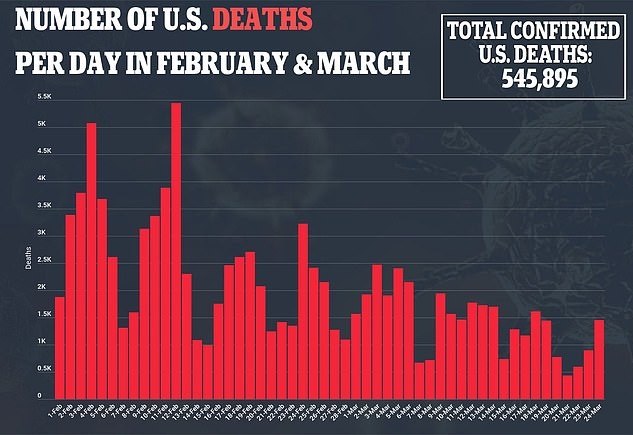 A chart shows total confirmed death rates have steadily declined in February and March as the country reached 545,895 total deaths