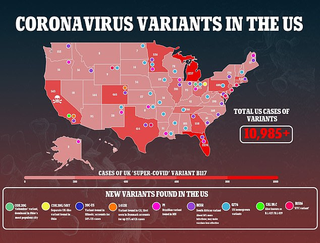 As of Tuesday, at least 10,985 cases of coronavirus variants from the UK, South Africa and Brazil have been reported across in every state