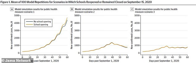 Researchers compared school reopenings and no school reopenings in three scenarios: one with no measures in place (far left) ; one in which mitigation measures reduced non-household contacts by 40% (center); and the third with measures that resulted in new infections increasing 0.8% per day (far right)