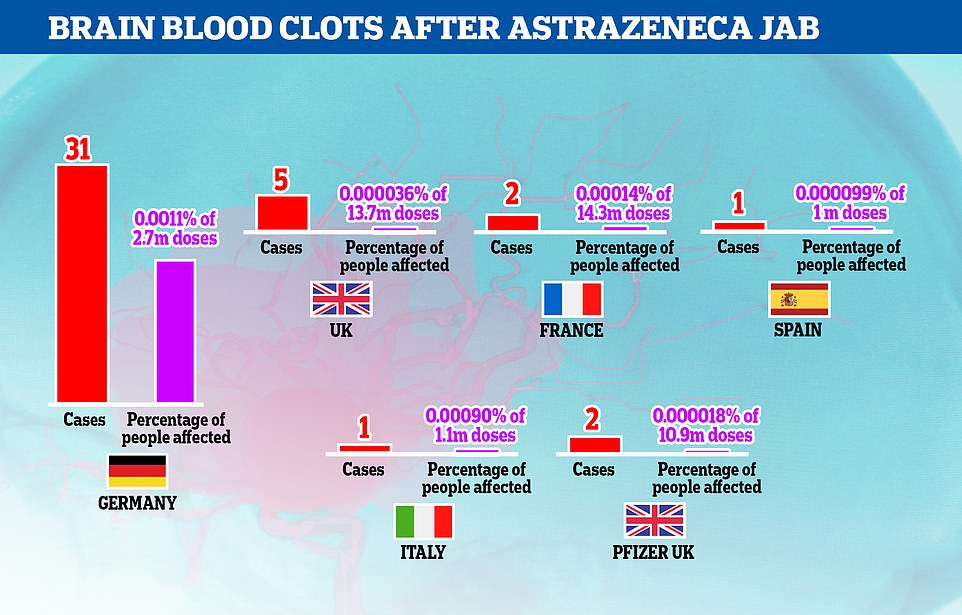 Germany has reported significantly more cases ofcerebral sinus venous thrombosis (CSVT) than other major European countries and the reasons for it are unclear. The UK has vaccinated five times as many people but seen just one sixth as many CSVT cases, while France, Italy and Spain used the AstraZeneca jab on similar age groups but also had much lower rates of CSVT. There is still no evidence the vaccine is causing the condition, experts say