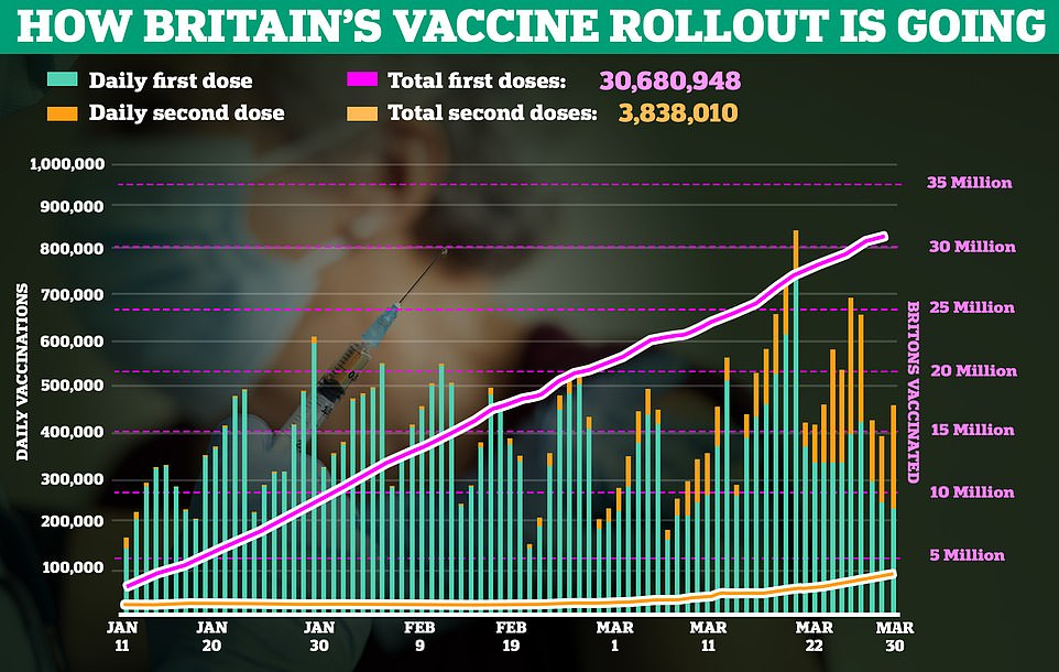 The UK has vaccinated more than 30million people with their first dose of Covid vaccine and fully immunised 4m