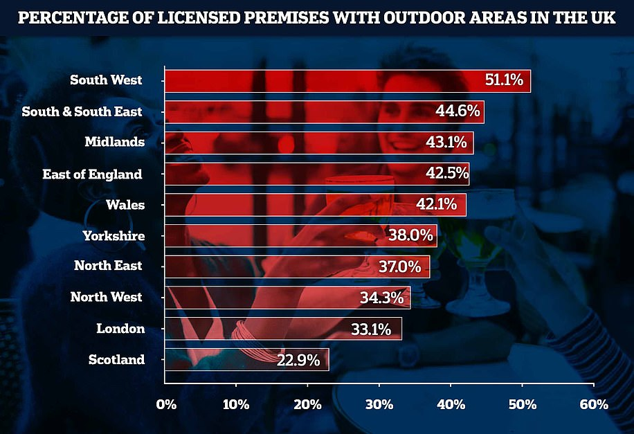 Overall data: More than 41,000 pubs, bars and restaurants have some kind of outdoor space which could allow them to reopen on April 12. The South West leads the way, with 51.1 per cent of venues boasting outdoor areas