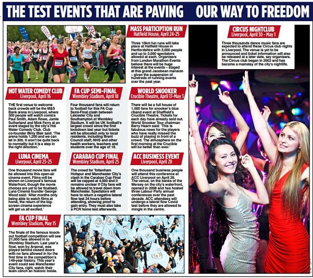 In total, there were nine events across England where attendees did not have to socially distance and all that was required to get in was a negative test. This Mail graphic broke down the trial events in April. Note: A comedy club night in Liverpool was scrapped and the Brit Awards was organised later than the events mentioned above