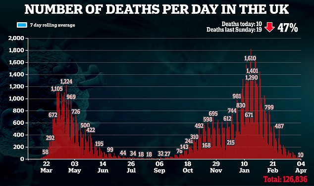 Today Britain recorded adaily death toll of 10, a 47 per cent drop on last Sunday and the lowest figure sinceSeptember 14.Northern Ireland and Wales' didn't report any deaths or cases because of delays