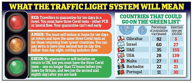 The Prime Minister will unveil a traffic light system to allow foreign holidays today