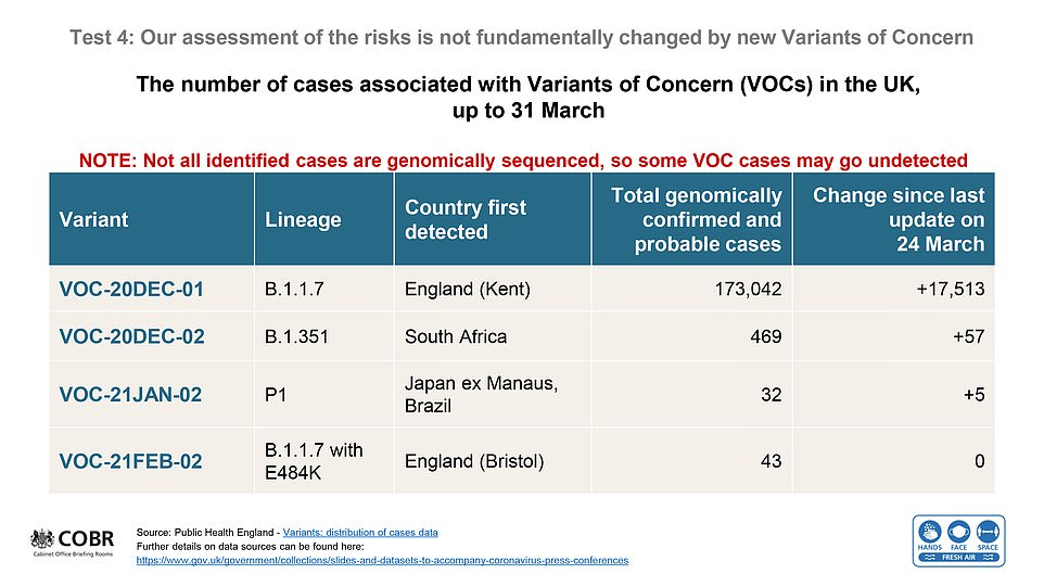 Slides presented at the press briefing tonight provided an update on the status of the outbreak in the UK