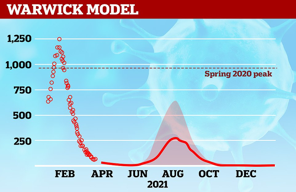 Modelling by Warwick University - which also feeds into SAGE - has deaths peaking at between 250 and 750 in August, but they have already been forced to radically revise their death toll downwards after their assumptions about vaccine efficacy proved too pessimistic. The model was based on an R rate of around 3 and vaccine coverage of 90 per cent of adults under-50