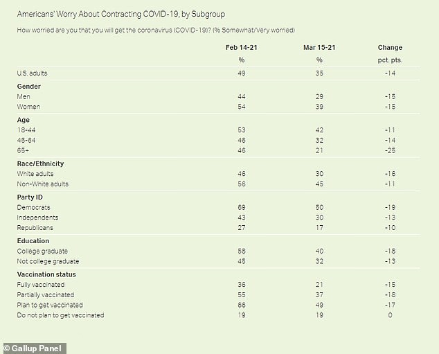 New data from Gallup shows Americans' concerns about catching COVID-19 have fallen