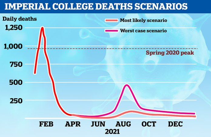 Modelling by Imperial College London shows how they expect daily deaths to stay below 100 in any third wave, if vaccine uptake is 90 per cent in under-50s and that jabs cause a significant reduction in transmission after the planned relaxation on June 21. The solid red line shows the actual number of daily deaths recorded, while the lighter line reflects the team's best guess and the pink line is what could happen in the worst-case scenario
