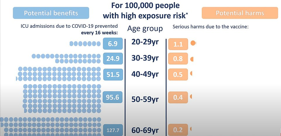 The Government wheeled out a series of graphs comparing the risk of falling ill with Covid compared to the threat of developing blood clots after getting the AZ vaccine in various age groups. It used three different scenarios, showing the risk when there is a large (shown), medium and small epidemic