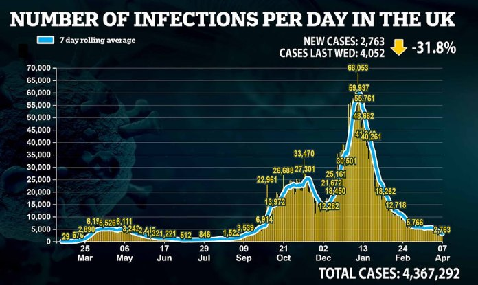 Britain today saw its Covid cases dip by a third week-on-week after recording 2,763, compared to the 4,052 from last week