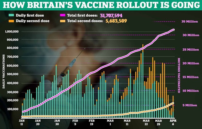 More than 31.7million Britons - or three in five adults - have now received their first dose of the Covid vaccine. A 24-year-old carer became the first person to get the Moderna Covid vaccine in the UK today
