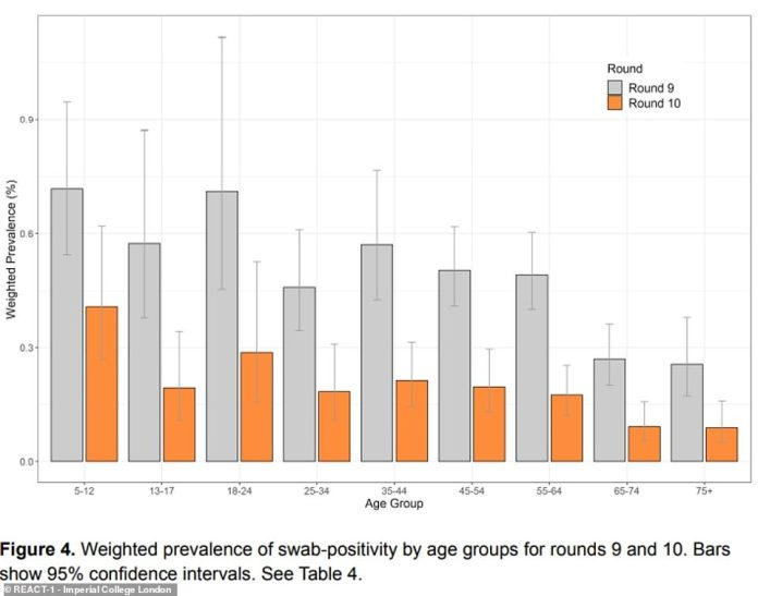 La tasa de infección por Covid también se había desplomado en todos los grupos de edad.  Las tasas más bajas se dieron entre los mayores de 70 años, a quienes se les ofreció al menos una dosis de la vacuna Covid.