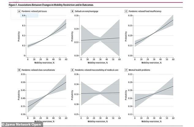 Por cada 10% de reducción en la movilidad debido a bloqueos pandémicos, hubo mayores probabilidades de que los seis resultados negativos (arriba)
