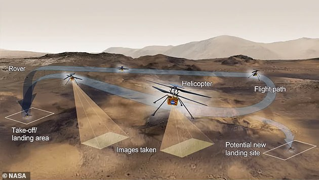 The helicopter will climb about three feet per second (1 meter per second) and once it reaches three meters (10 feet), it will hover in place for 30 seconds before returning to the Martian surface.