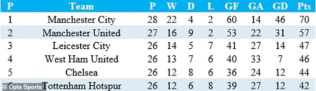 This is how the Premier League table looks since Spurs won at Old Trafford six months ago