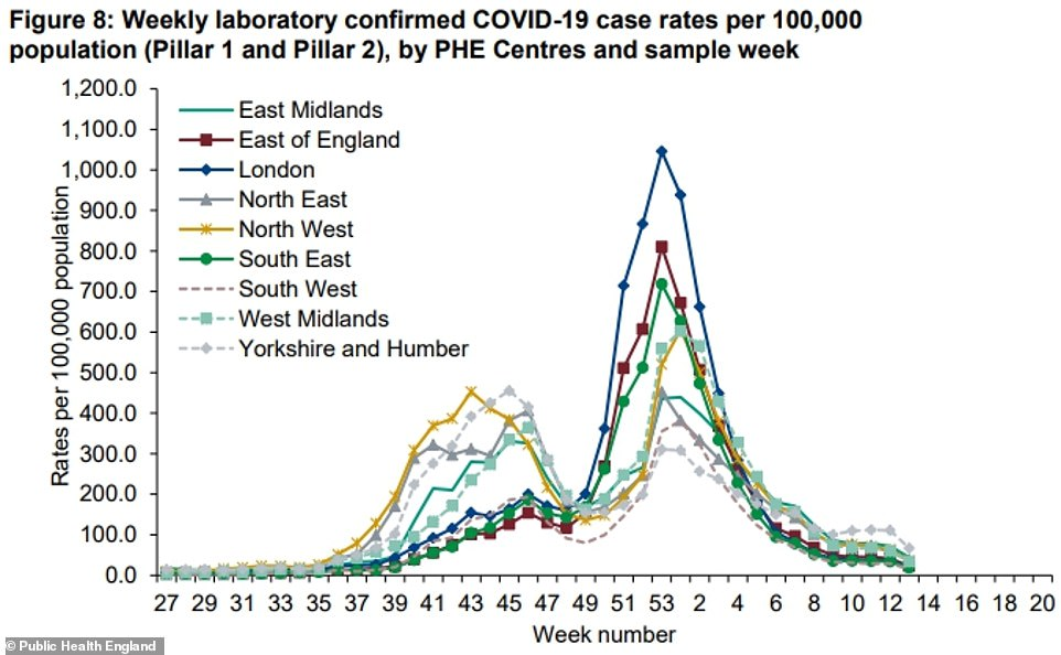 PHE data also revealed cases fell across every region of England last week. Only Darlington registered a slight rise
