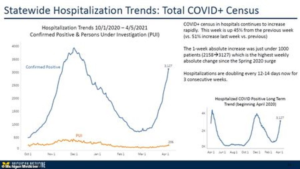 A recent model from Michigan Medicine predicts that as early as April 12, a recored 4,522 Michiganders could be hospitalized with COVID-19