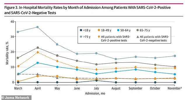 Another new study from Merck Research Labs found that mortality rates of COVID-19 patients were highest in April 2020 (diamond yellow line), when one out of every five patients died