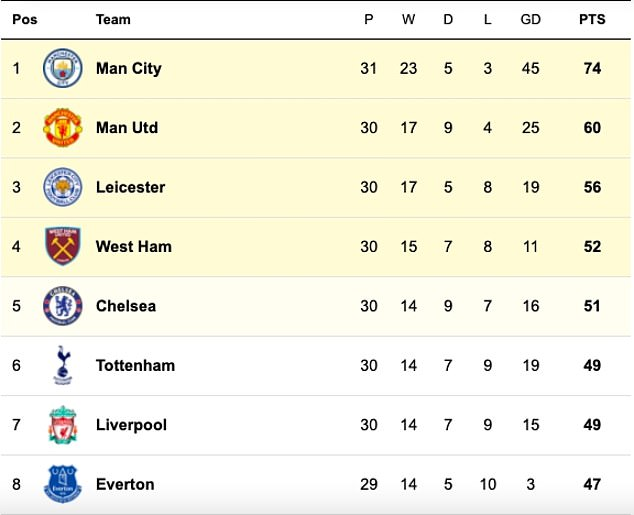 How the race for the top four is shaping up in the Premier League as we enter the last stretch