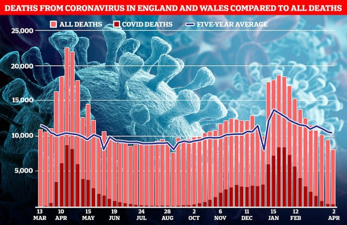 Las cifras de la Oficina de Estadísticas Nacionales mostraron que 400 muertes estuvieron vinculadas a Covid en la semana hasta el 2 de abril, la más reciente.  A modo de comparación, este es el nivel más bajo de muertes por Covid desde el 2 de octubre.