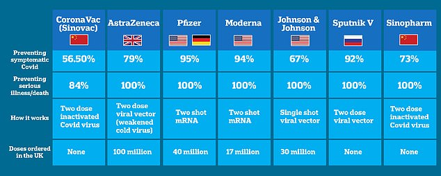 This graphic shows how different Covid vaccines being used around the world compare. The UK is already using AstraZeneca, Pfizer and Moderna vaccines, and has ordered Johnson & Johnson's