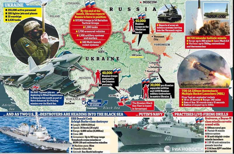 Ukraine fears more than 100,000 Russian troops will be in place on its borders, ready to invade, by the end of the month