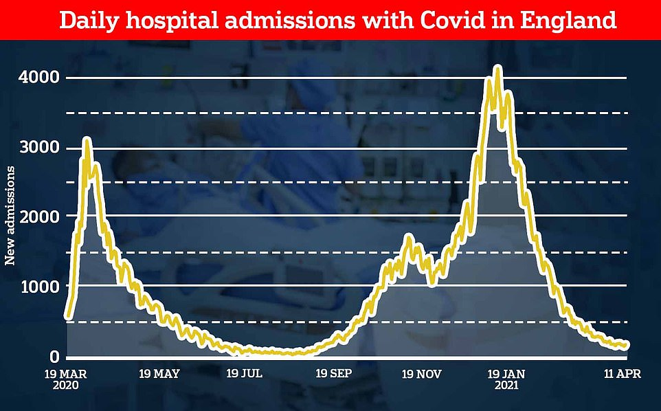Just 175 Covid patients were admitted to hospitals across England on Sunday, Department of Health data shows. This is the lowest level since mid-September when ministers were happy to allow Britons to sit inside pubs despite no one being jabbed