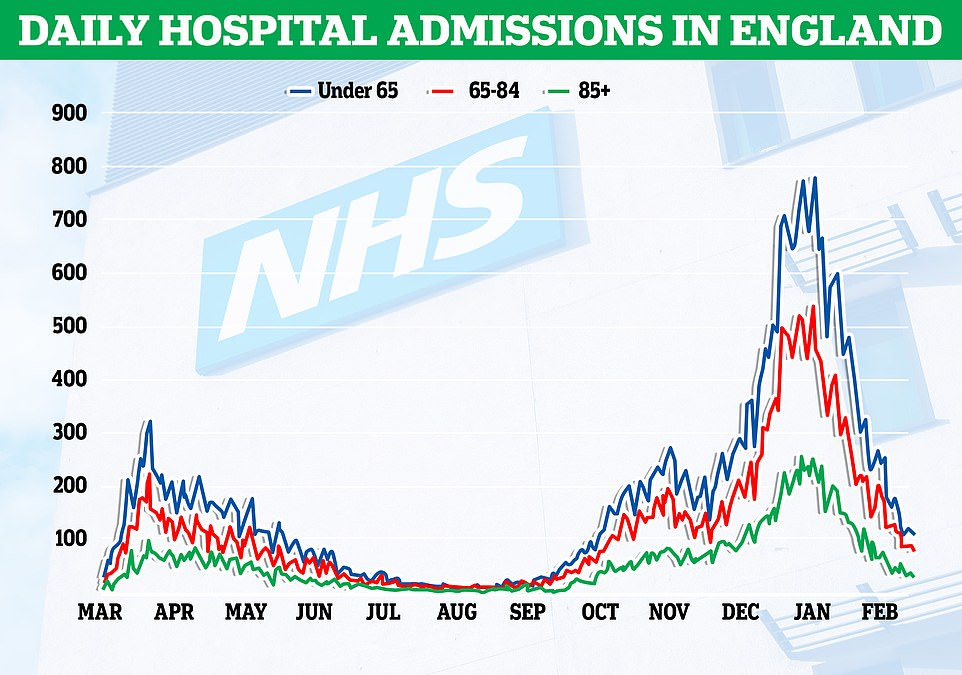 Separate NHS data show that an average of 175 people are now admitted to hospital with Covid each day in England. The number is a fraction of the 4,000 per day at the height of the second wave in January