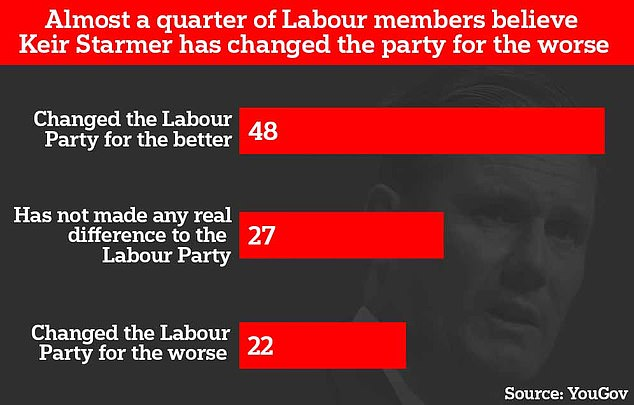 Some 22 per cent of Labour members believe Sir Keir has changed the party for the worse