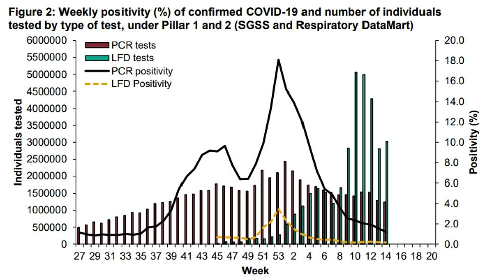 Public Health England data showed the positivity rate - the proportion of Covid swabs that were coated in the virus - hit a record low in the week to April 11, suggesting the pandemic has hit a new low-point