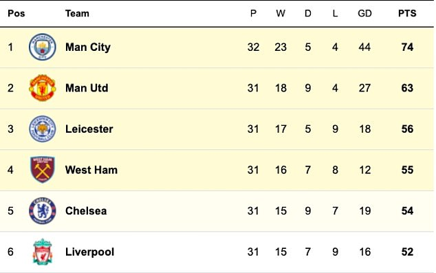United trail champions-elect Manchester City by 11 points in the Premier League standings