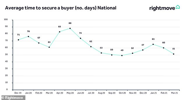 Time to sell: The average time taken to sell a home has fallen, according to Rightmove