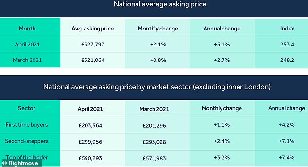 Price shifts: A table showing what's been happening to average property prices
