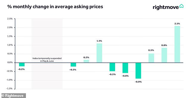 All in the detail: Percentage monthly changes in average asking prices, by Rightmove